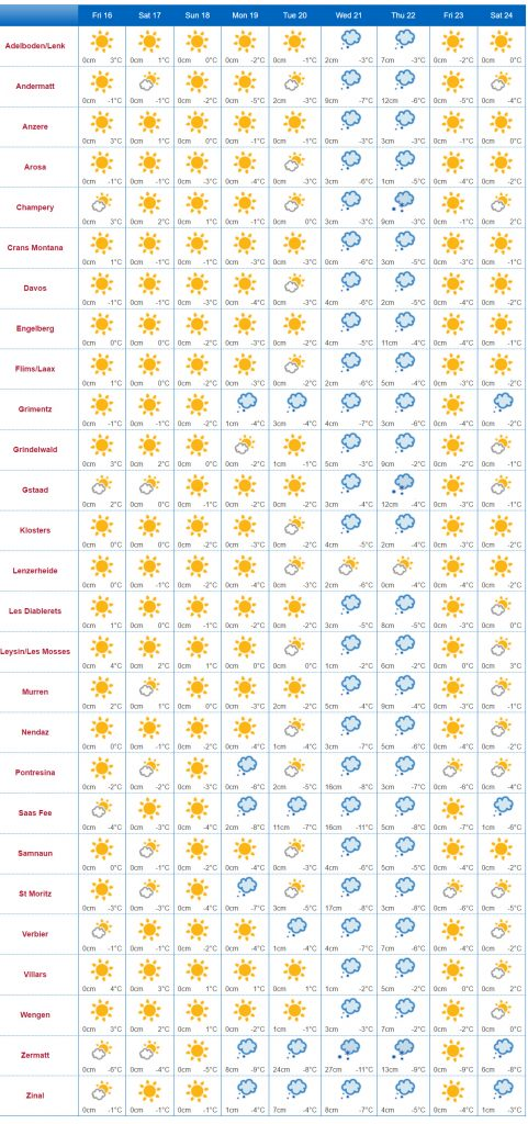 Weather Outlook in Switzerland Dec 2016